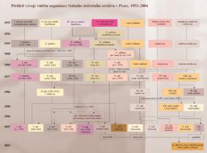 Přehled vývoje vnitřní organizace