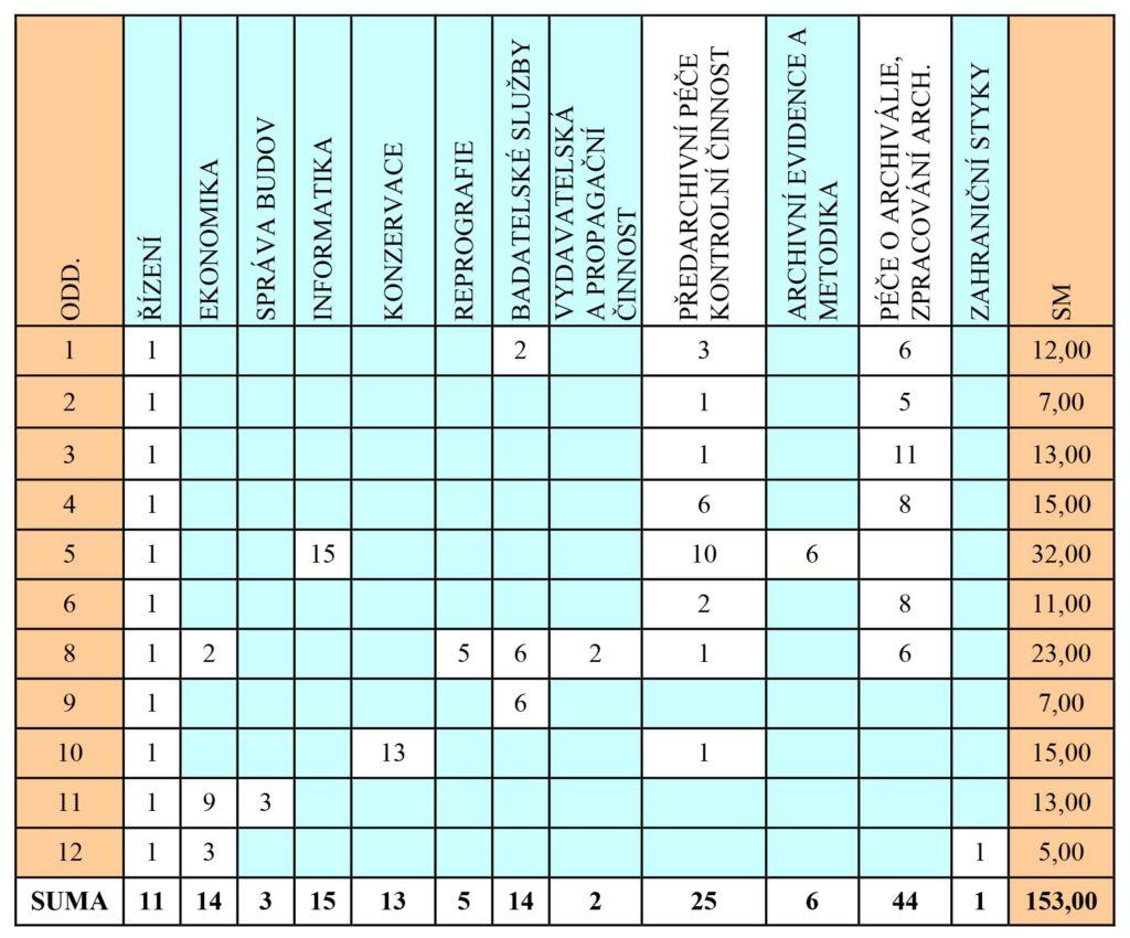Tabulka č. 1